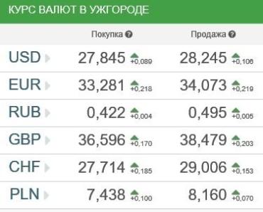 Курсы валют в Ужгороде 5 января