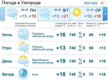В Ужгороде будет облачно, мелкий дождь днем прекратится