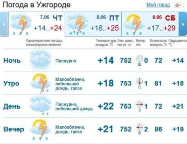 В городе Ужгород будет облачно, дождь c грозой