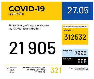 Кількість інфікованих коронавірусом COVID-19 в Україні сягнула майже 22 тисяч осіб