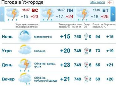 День в Ужгороде будет облачным, пойдет дождь