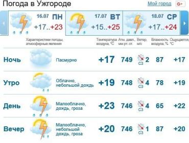 День в Ужгороде будет облачным, ожидается дождь