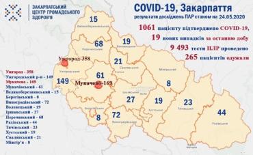 На коронавірус на Закарпатті за минулу добу захворіли 19 людей