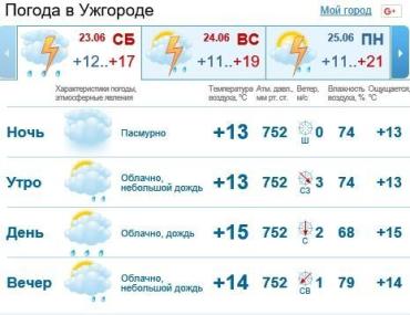 В Ужгороде будет облачно, дождь c грозой