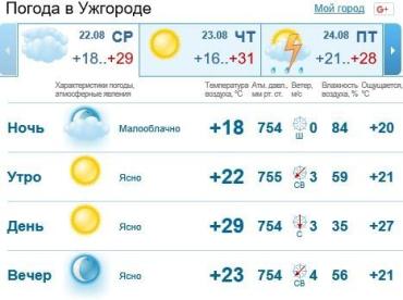 В Ужгороде осадков не предвидится