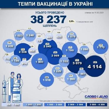 Темпы каскадной вакцинации в Украине просто поражают