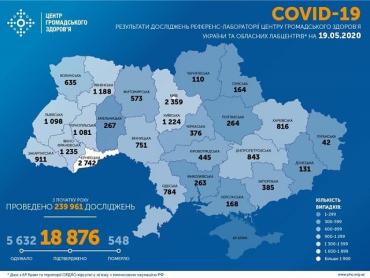 + 260 нових випадків: В Україні зафіксовано 18876 випадків коронавірусної хвороби COVID-19