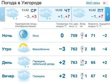 Прогноз погоды в Ужгороде на 13 февраля 2019