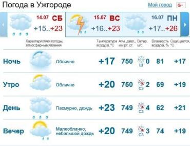В Ужгороде весь день будет облачно, ожидается дождь