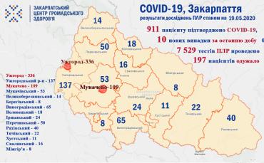 +10 нових випадків коронавірусу додалося за минулу добу в Закарпатті