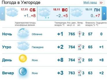 В Ужгороде день будет ясным, без осадков