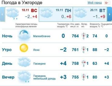 В Ужгороде будет облачно, вечером ожидается мелкий дождь