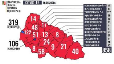 Діагноз COVID-19 встановлено вже у 858 мешканців Закарпаття