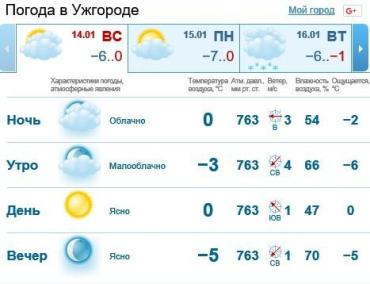 14 января в Ужгороде будет ясно, без осадков