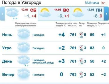 13 января в Ужгороде небо будет скрыто за облаками