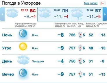 25 февраля в Ужгороде будет облачно, без осадков
