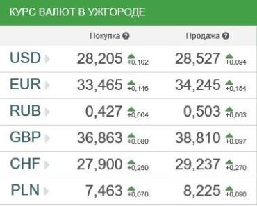 Курсы валют в Ужгороде 11 января