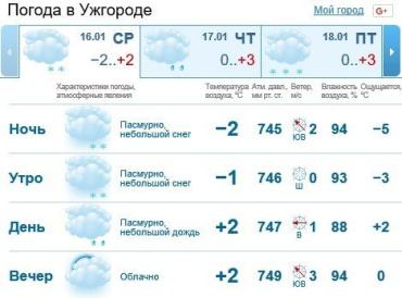 В Ужгороде будет облачно, дождь со снегом