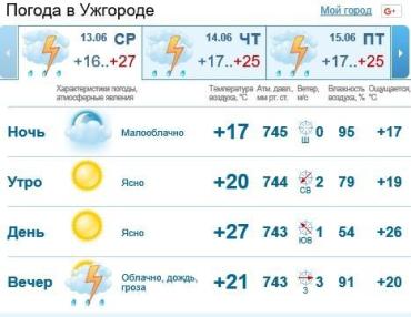 Весь день в Ужгороде будет облачно, без осадков