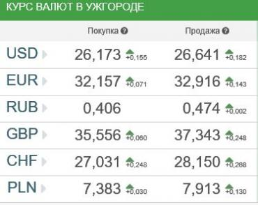 Курс валют в Ужгороде