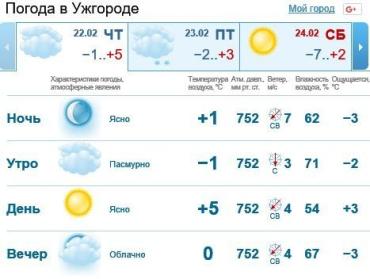 22 февраля в Ужгороде будет облачно, без осадков