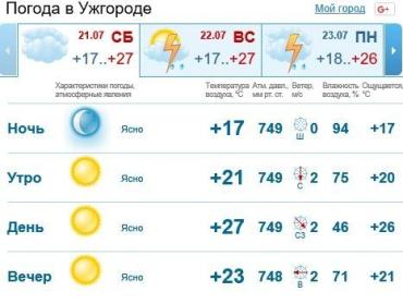 В Ужгороде будет безоблачно и без осадков