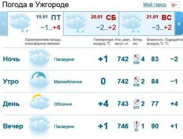 19 января в Ужгороде будет облачно, без осадков