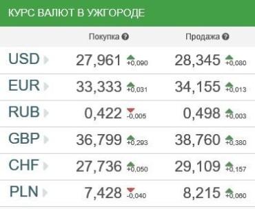 Курсы валют в Ужгороде 9 января