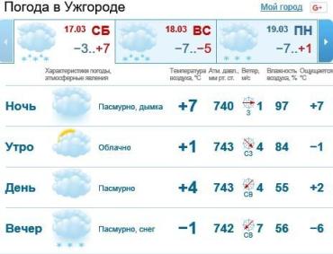 17 марта в Ужгороде будет пасмурно, вечером снег