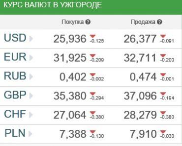 Курс валют в Ужгороде 12 марта