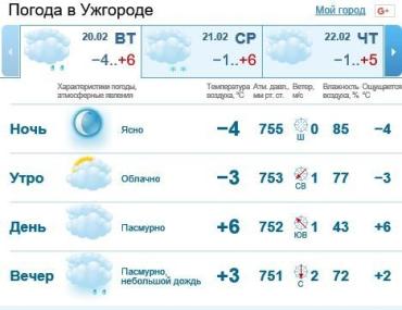 20 февраля в Ужгороде будет облачно, без осадков