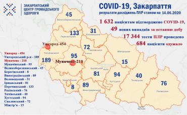 В Закарпатье зарегистрировано уже 1632 случая COVID-19: Раскладка по районам