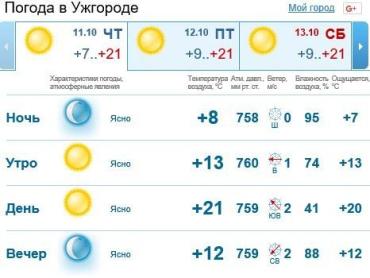 В Ужгороде будет ясно на протяжении всего дня, без осадков