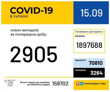 Офіційно. За минулу обу в Україні зафіксовано 2 905 нових випадків захворювання на COVID-19