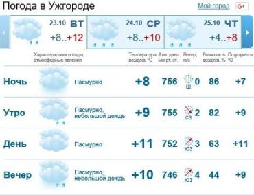 В Ужгороде будет облачно, мелкий дождь