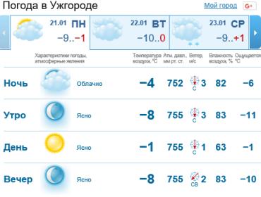 В Ужгороде будет с прояснениями, без осадков