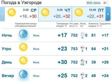 Небо в Ужгороде днем покроется тучами, без осадков