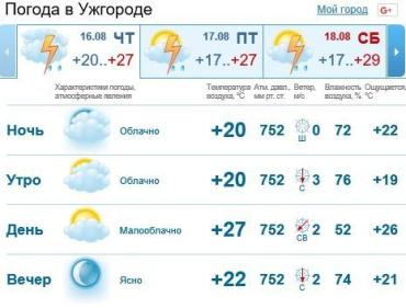 В Ужгороде будет пасмурно, вечером возможен дождь c грозой