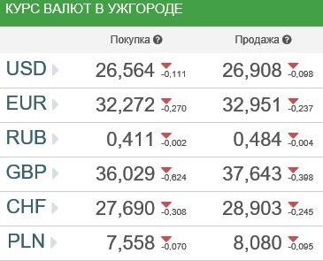 Курс валют в Ужгороде 2 марта