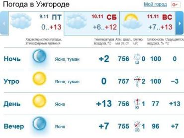 В Ужгороде будет пасмурно до вечера, без осадков