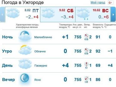 Прогноз погоды в Ужгороде на 8 февраля 2019