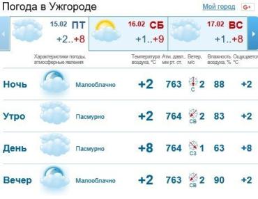 Прогноз погоды в Ужгороде на 15 февраля 2019