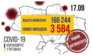 Офіційно. Захворюваність в Україні на COVID-19 сягнули 3-х із половиною тисяч нових випадків за добу