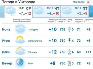 Пасмурная погода продержится в Ужгороде весь день, без осадков