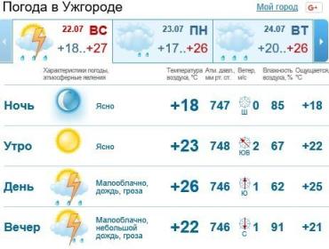 В Ужгороде - облачно, будет идти дождь c грозой