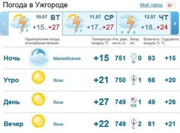 В Ужгороде будет пасмурно, к вечеру возможен дождь c грозой