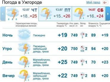 В Ужгороде будет облачно, ожидается дождь c грозой