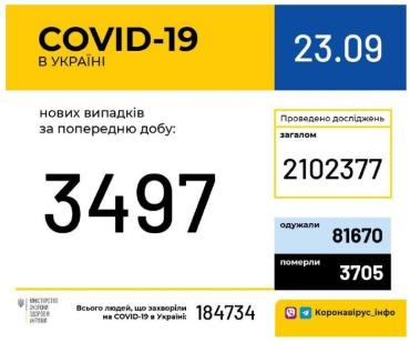 Офіційно. За добу від COVID-19 одужали 1 769, захворіли — 3 497 українців