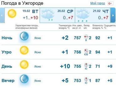 Прогноз погоды в Ужгороде и Закарпатье на 19 февраля 2019