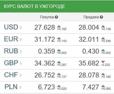 Курс валют в Ужгороде 17 августа
